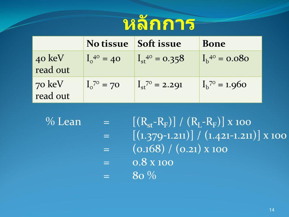 หลักการ % Lean = [(Rst-RF)] / (RL-RF)] x 100